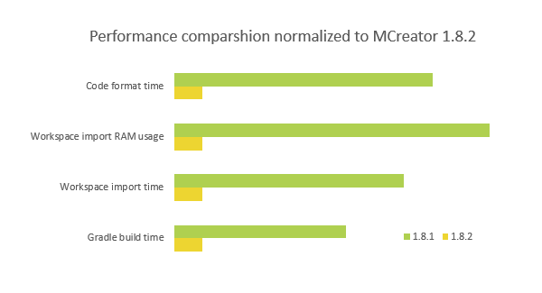 Performance improvements in MCreator 1.8.2